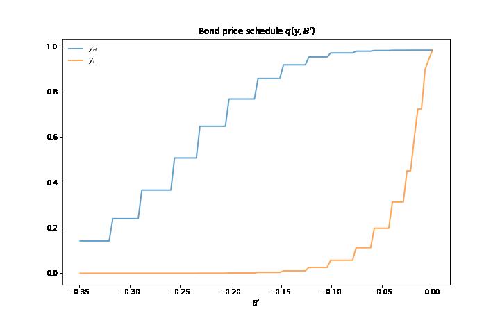 https://python-advanced.quantecon.org/_static/lecture_specific/arellano/arellano_bond_prices.png