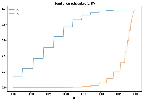 https://python-advanced.quantecon.org/_static/lecture_specific/arellano/arellano_bond_prices_2.png