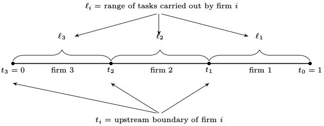 https://python-advanced.quantecon.org/_static/lecture_specific/coase/allocation.png