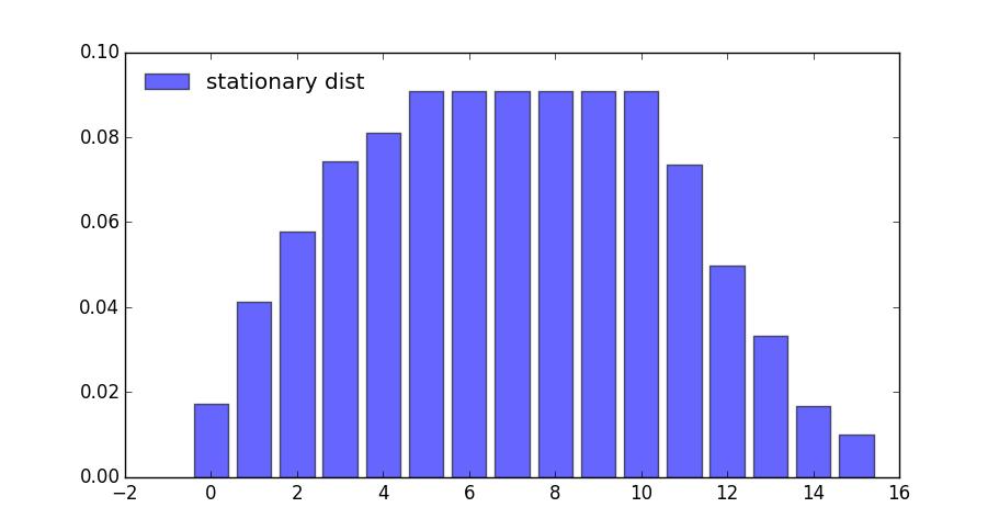 https://python-advanced.quantecon.org/_static/lecture_specific/discrete_dp/finite_dp_simple_og.png