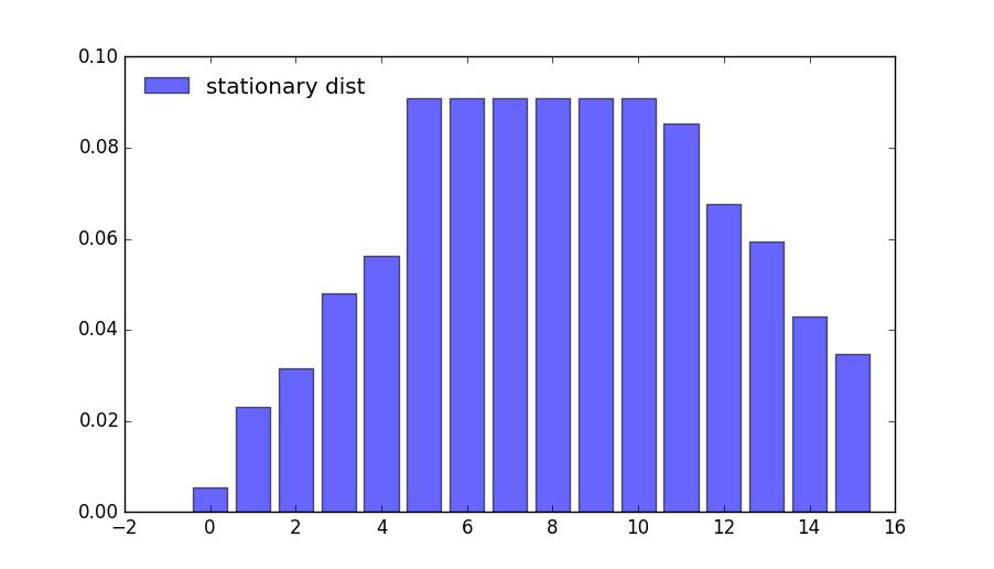 https://python-advanced.quantecon.org/_static/lecture_specific/discrete_dp/finite_dp_simple_og2.png