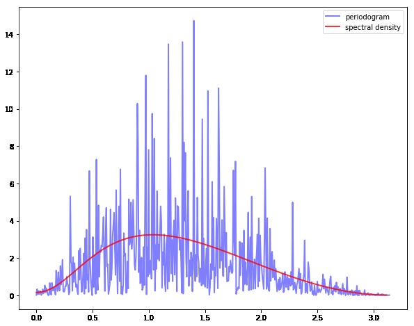 https://python-advanced.quantecon.org/_static/lecture_specific/estspec/periodogram1.png