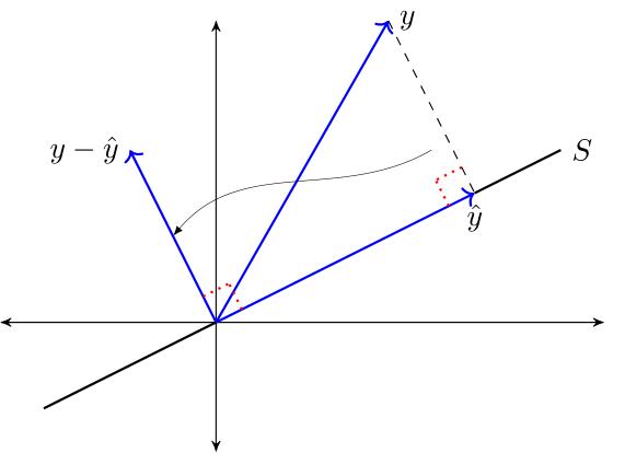 https://python-advanced.quantecon.org/_static/lecture_specific/orth_proj/orth_proj_thm1.png