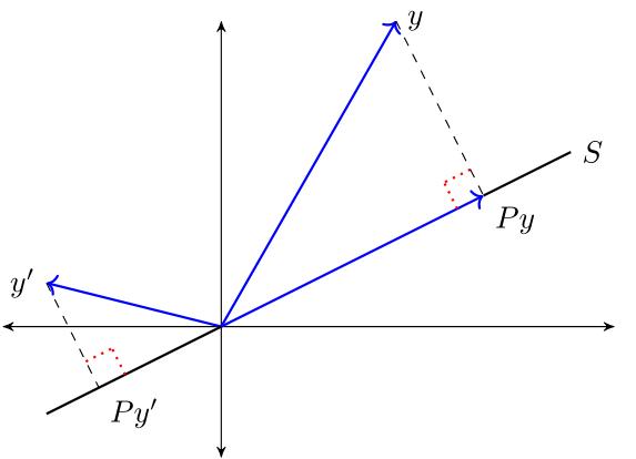 https://python-advanced.quantecon.org/_static/lecture_specific/orth_proj/orth_proj_thm2.png