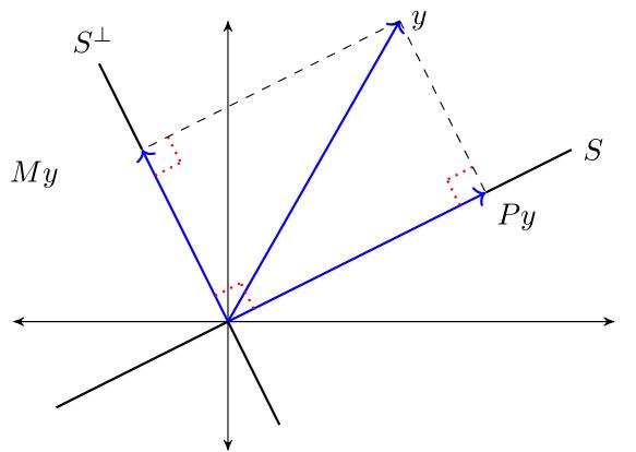 https://python-advanced.quantecon.org/_static/lecture_specific/orth_proj/orth_proj_thm3.png